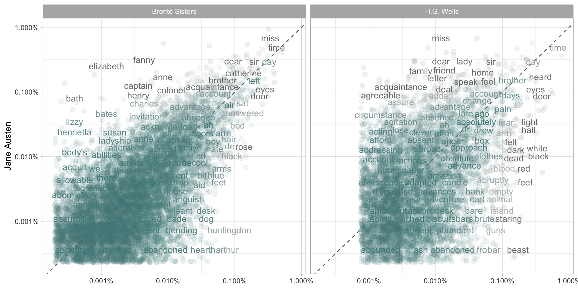 Comparing the word frequencies of Jane Austen, the Brontë sisters, and H.G. Wells