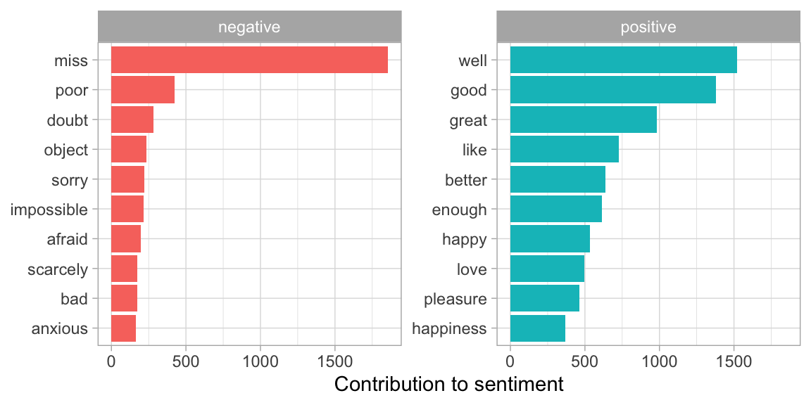 Words that contribute to positive and negative sentiment in Jane Austen's novels