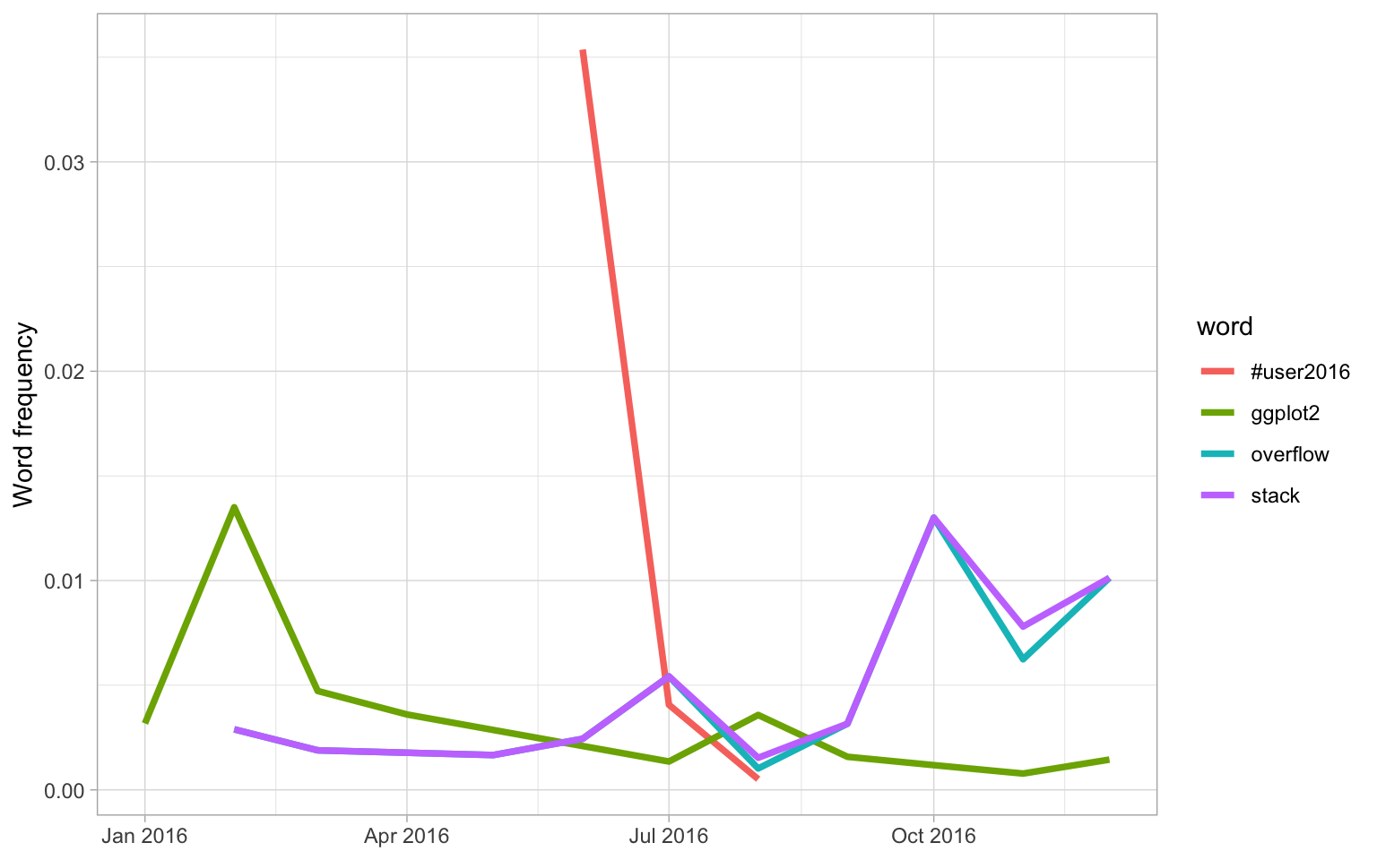 7 Case study: comparing Twitter archives | Text Mining with R