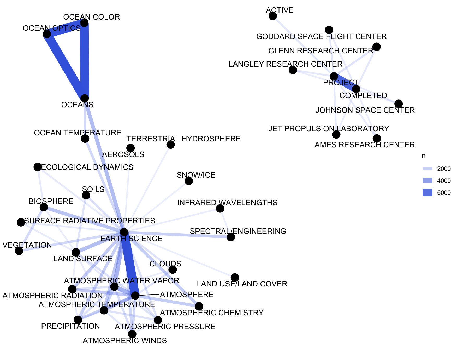 Co-occurrence network in NASA dataset keywords