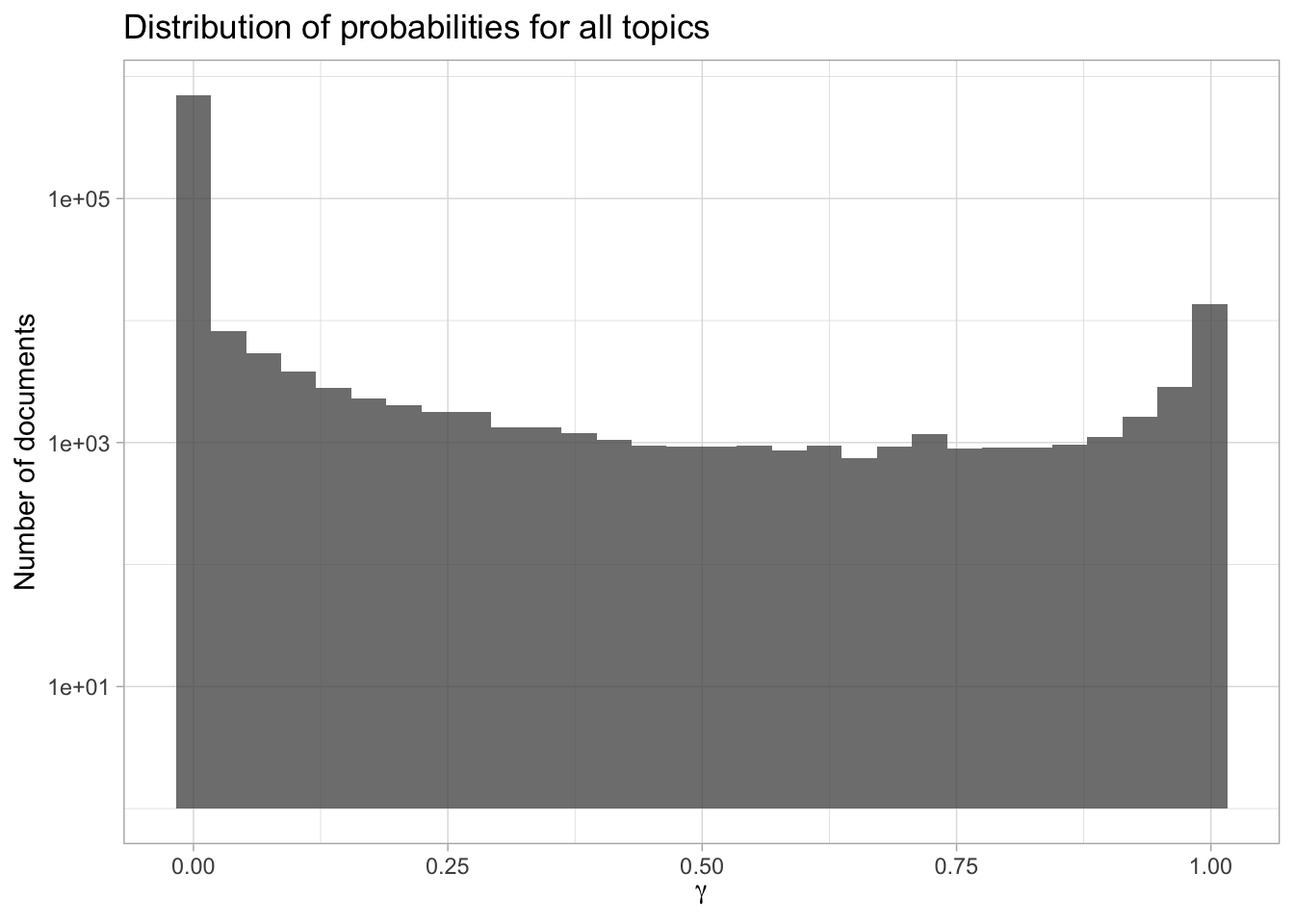 Probability distribution in topic modeling of NASA metadata description field texts